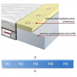 materac ROCCO pianka HR z memory